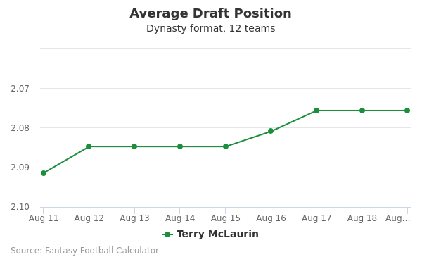 Terry McLaurin Average Draft Position Dynasty