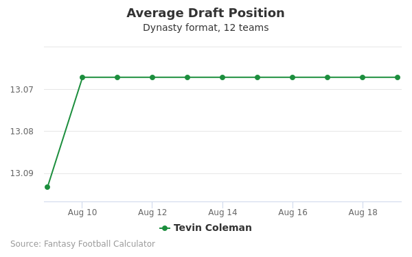 Tevin Coleman Average Draft Position Dynasty