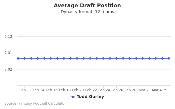 Todd Gurley Average Draft Position Dynasty