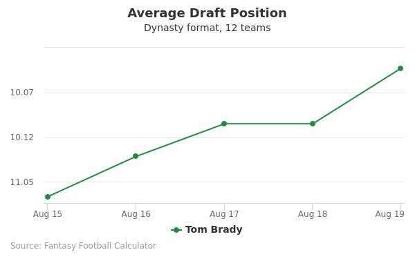 Tom Brady Average Draft Position Dynasty