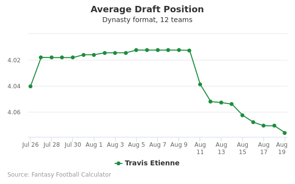 Travis Etienne Average Draft Position Dynasty