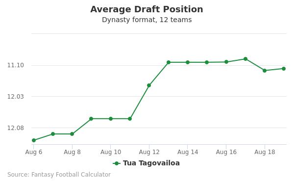 Tua Tagovailoa Average Draft Position Dynasty