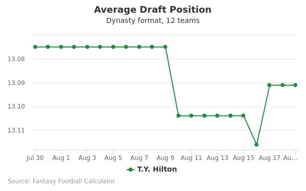 T.Y. Hilton Average Draft Position Dynasty