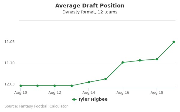 Tyler Higbee Average Draft Position Dynasty