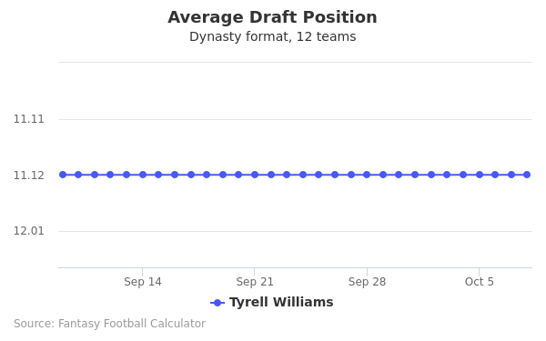 Tyrell Williams Average Draft Position