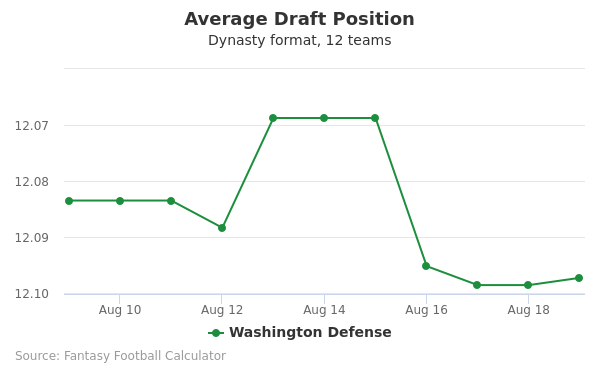 Washington Defense Average Draft Position Dynasty