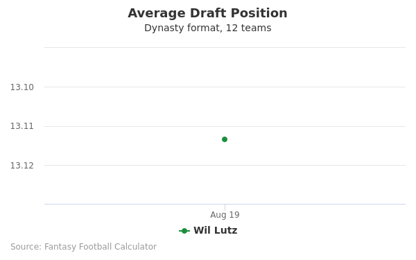 Wil Lutz Average Draft Position Dynasty
