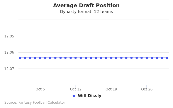 Will Dissly Average Draft Position Dynasty