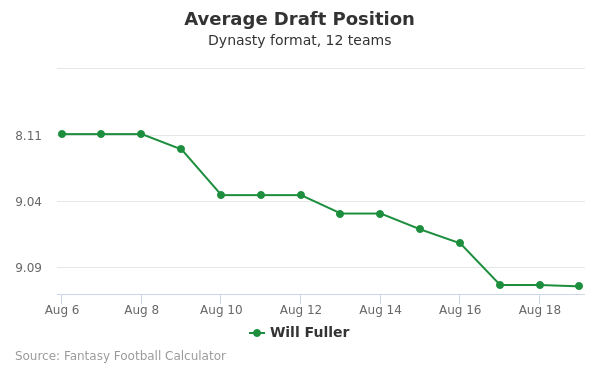 Will Fuller Average Draft Position Dynasty