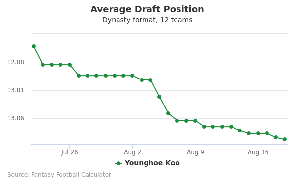 Younghoe Koo Average Draft Position Dynasty