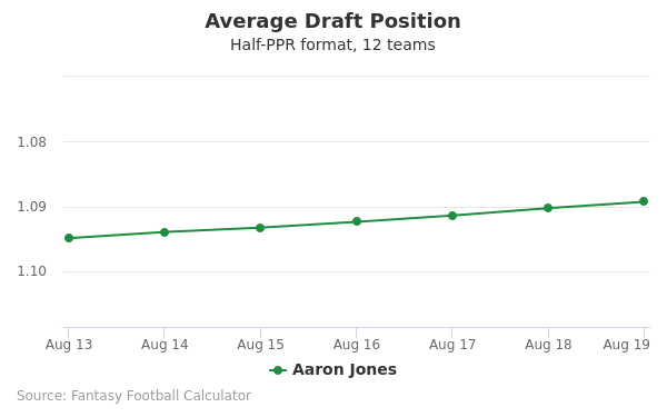 Aaron Jones Average Draft Position Half-PPR
