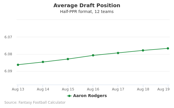 Aaron Rodgers Average Draft Position Half-PPR