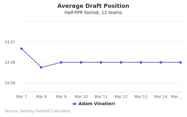 Adam Vinatieri Average Draft Position Half-PPR