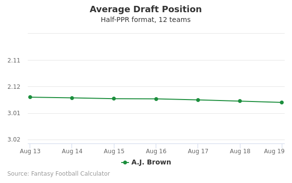 A.J. Brown Average Draft Position