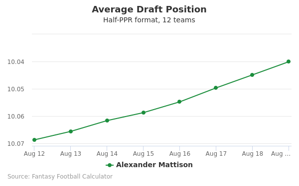 Alexander Mattison Average Draft Position Half-PPR
