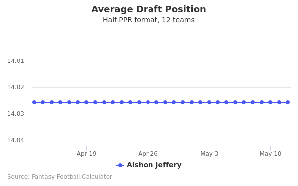 Alshon Jeffery Average Draft Position Half-PPR
