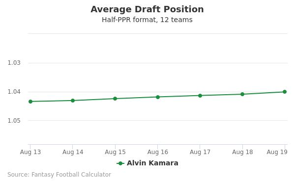 Alvin Kamara Average Draft Position Half-PPR