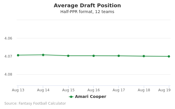Amari Cooper Average Draft Position Half-PPR