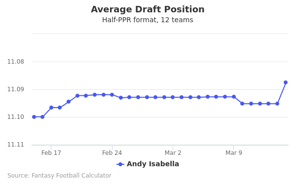 Andy Isabella Average Draft Position Half-PPR