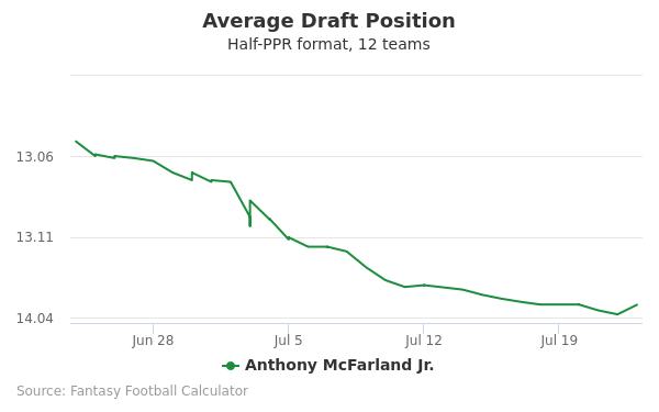 Anthony McFarland Jr. Average Draft Position Half-PPR