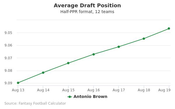 Antonio Brown Average Draft Position Half-PPR