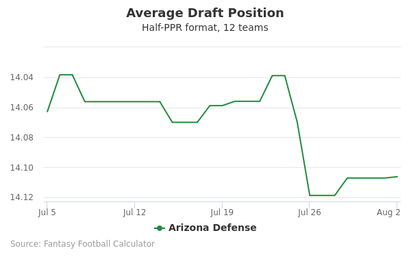 Arizona Defense Average Draft Position Half-PPR