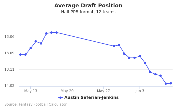 Austin Seferian-Jenkins Average Draft Position Half-PPR
