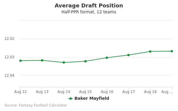 Baker Mayfield Average Draft Position