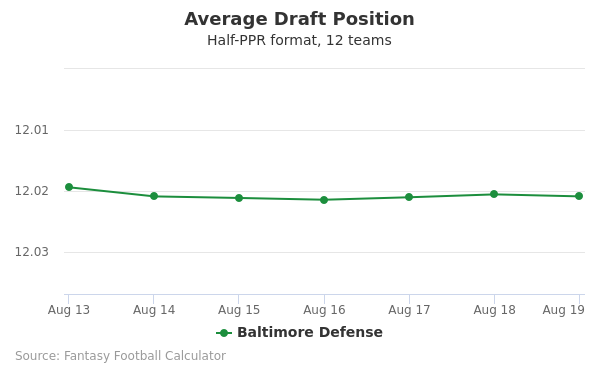 Baltimore Defense Average Draft Position Half-PPR