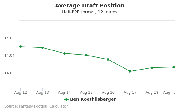 Ben Roethlisberger Average Draft Position Half-PPR