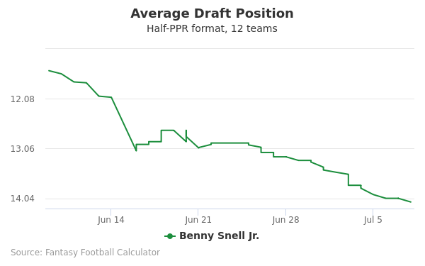 Benny Snell Jr. Average Draft Position Half-PPR