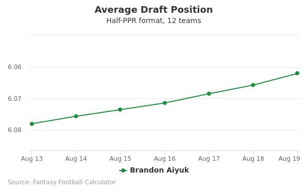 Brandon Aiyuk Average Draft Position Half-PPR