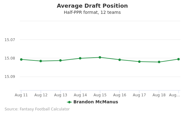 Brandon McManus Average Draft Position Half-PPR