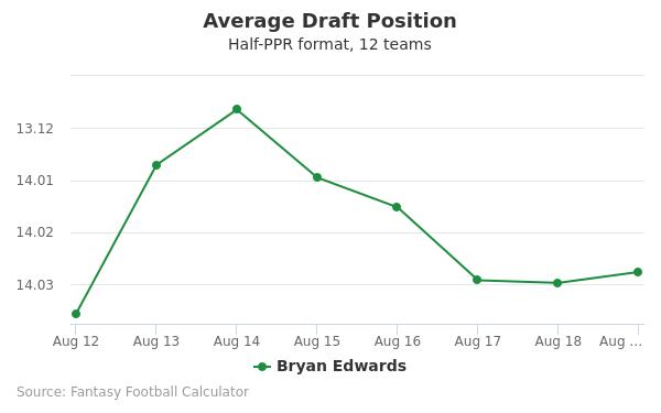 Bryan Edwards Average Draft Position Half-PPR
