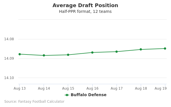Buffalo Defense Average Draft Position Half-PPR