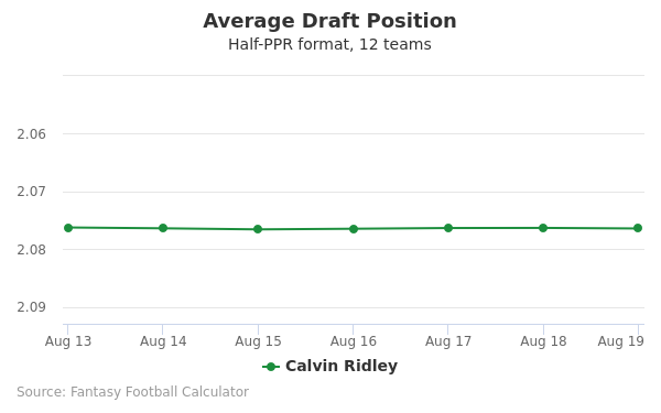 Calvin Ridley Average Draft Position Half-PPR