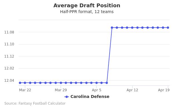 Carolina Defense Average Draft Position Half-PPR