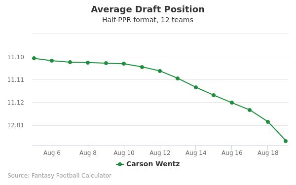 Carson Wentz Average Draft Position Half-PPR