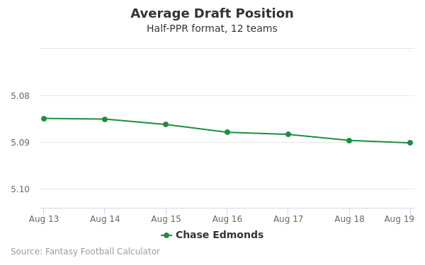Chase Edmonds Average Draft Position Half-PPR