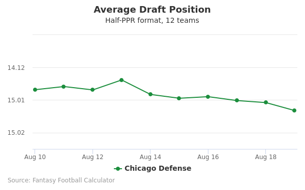 Chicago Defense Average Draft Position Half-PPR