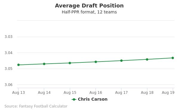 Chris Carson Average Draft Position