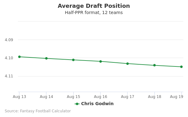 Chris Godwin Average Draft Position Half-PPR
