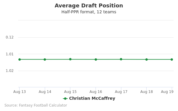 Christian McCaffrey Average Draft Position Half-PPR