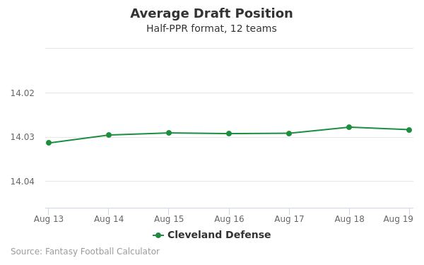 Cleveland Defense Average Draft Position Half-PPR