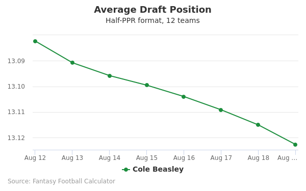 Cole Beasley Average Draft Position Half-PPR