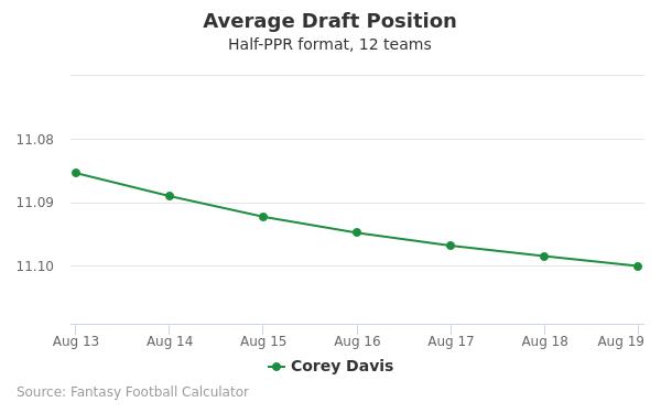 Corey Davis Average Draft Position Half-PPR
