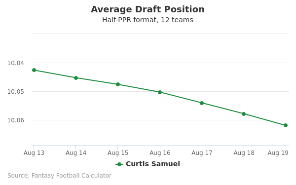 Curtis Samuel Average Draft Position