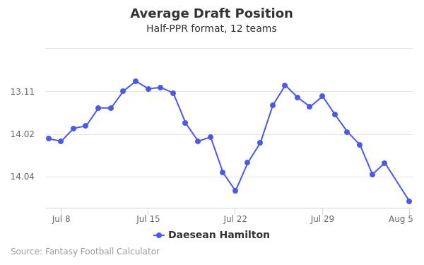 Daesean Hamilton Average Draft Position Half-PPR