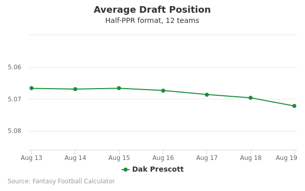 Dak Prescott Average Draft Position Half-PPR