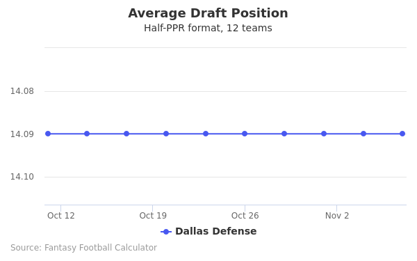Dallas Defense Average Draft Position Half-PPR